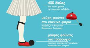 25η Μαρτίου! Τι συμβολίζει η παραδοσιακή μας φορεσιά;